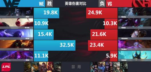 【战报】迷之抢龙再现 WE中期节奏更佳战胜VG