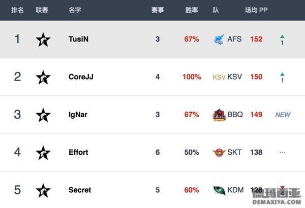 2018年LCK赛区首周评分Bang登顶傲视群雄